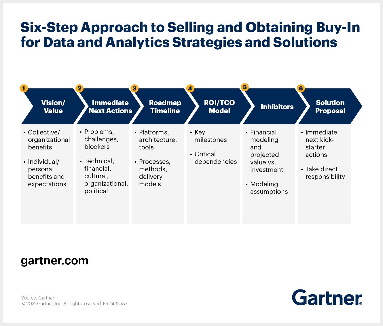 如何说服商业领袖推进数据和分析策略