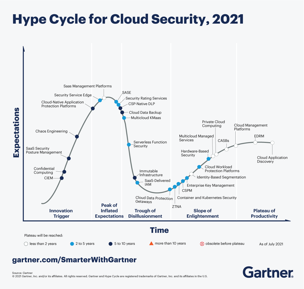 Hype Cycle for Cloud Security, 2021