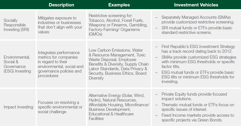 SRI ESG Impact Investing chart.png