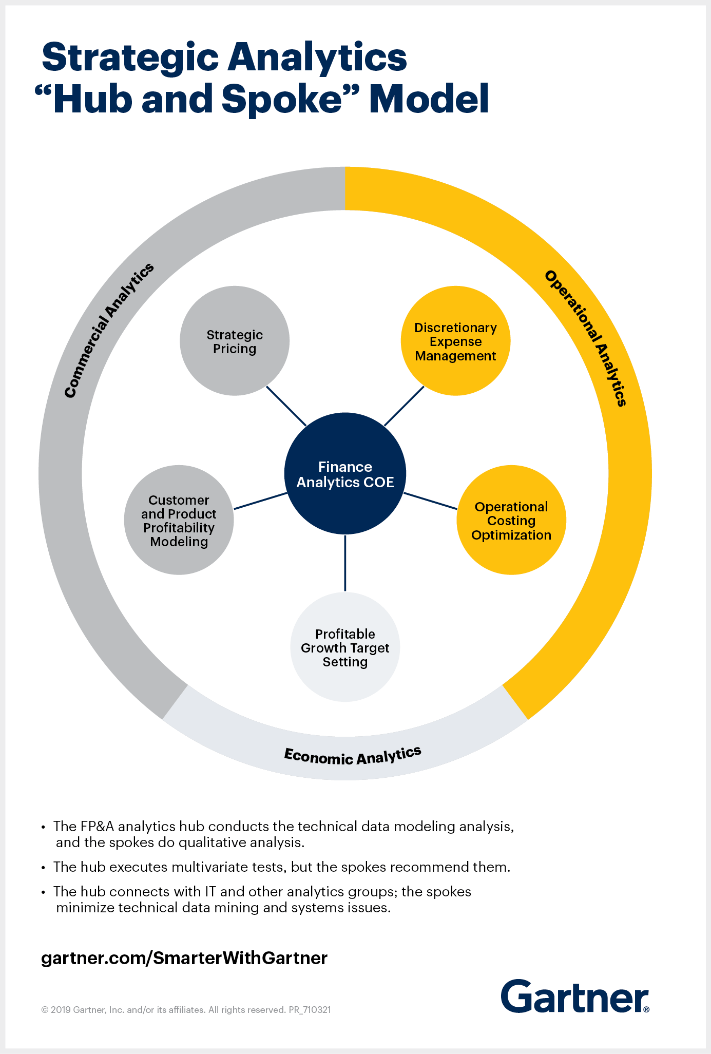Strategic Analytics Hub and Spoke Model.png