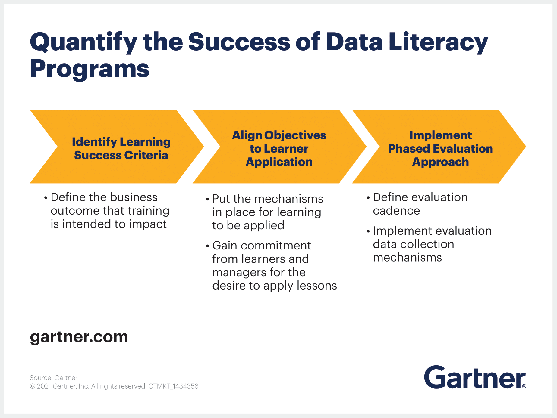 Quantify the success of data literacy programs