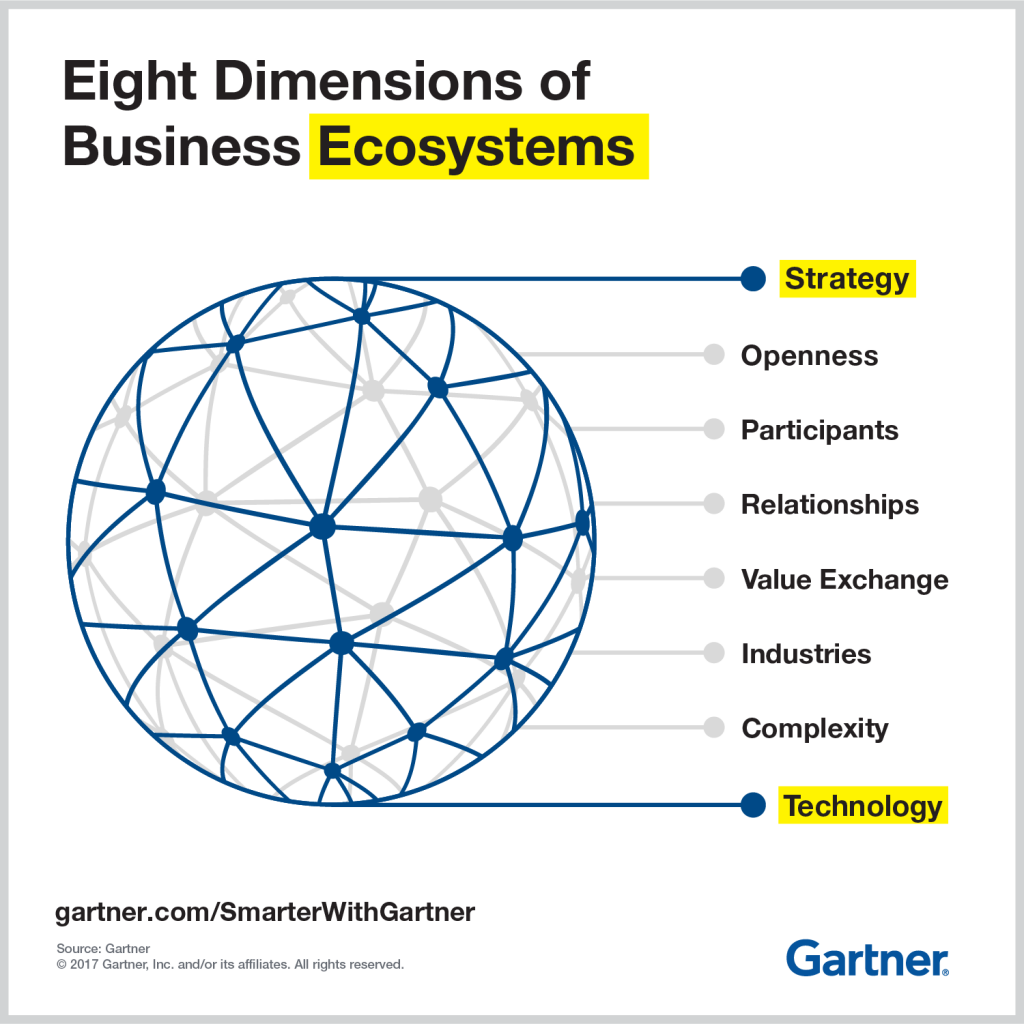 Eight dimensions of business ecosystems