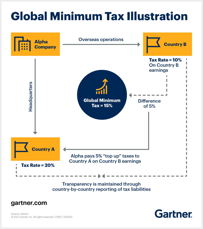 What is a Global Minimum Tax
