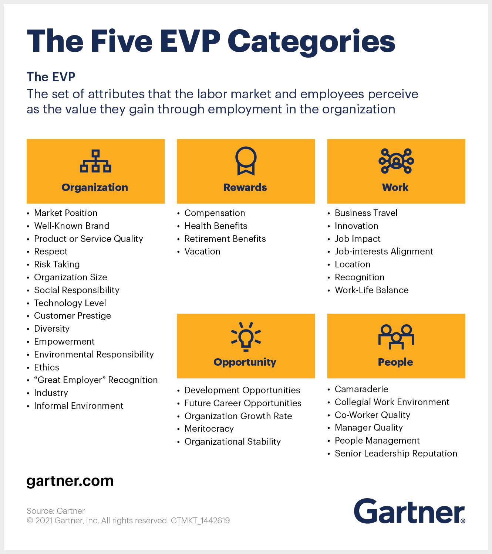 The five EVP categories