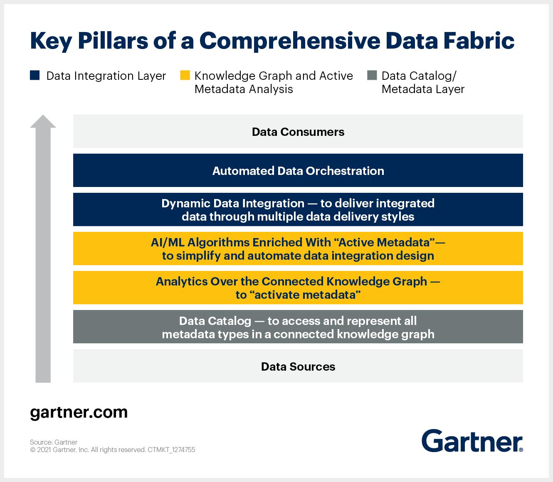 Key pillars of data fabric architecture