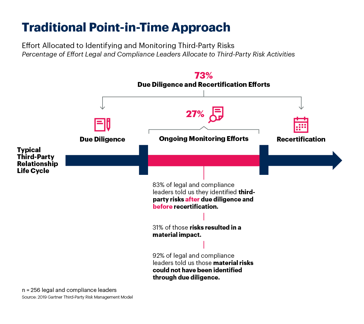 Gartner finds the traditional point-in-time approach fails for third party risk