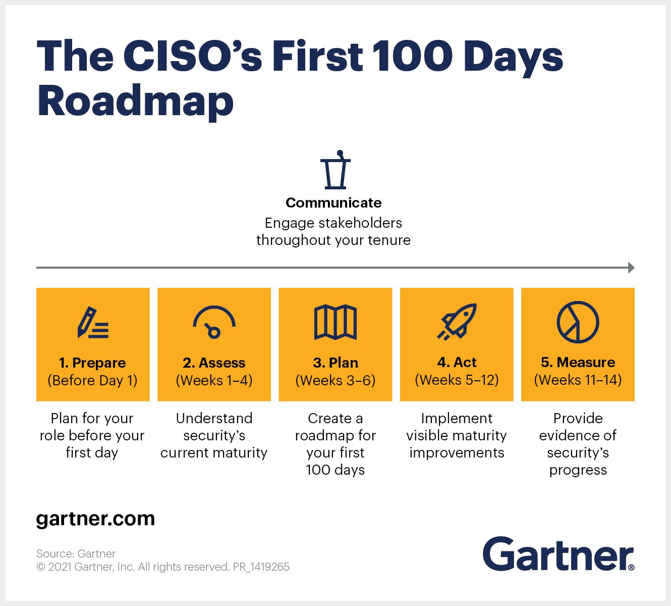 A five-phase roadmap to help the new CISO in their first 100 days in the role.