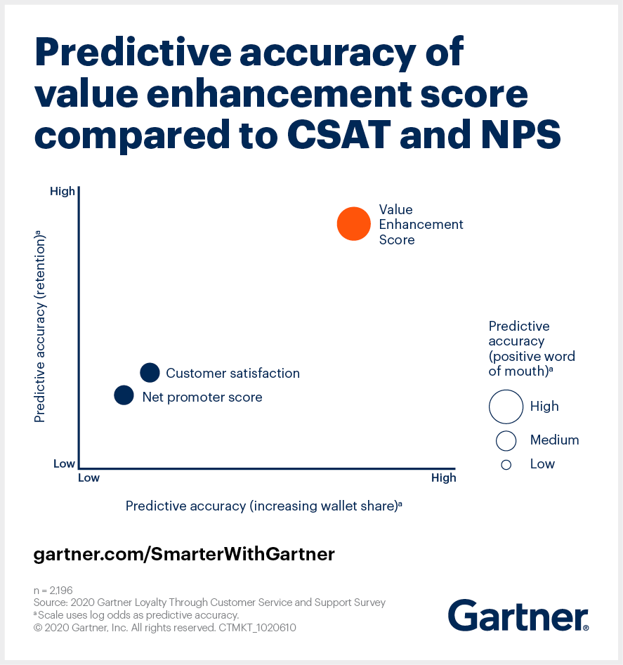 Gartner illustrates the predictive accuracy of value enhancement score (VES) compared to CSAT and NPS.