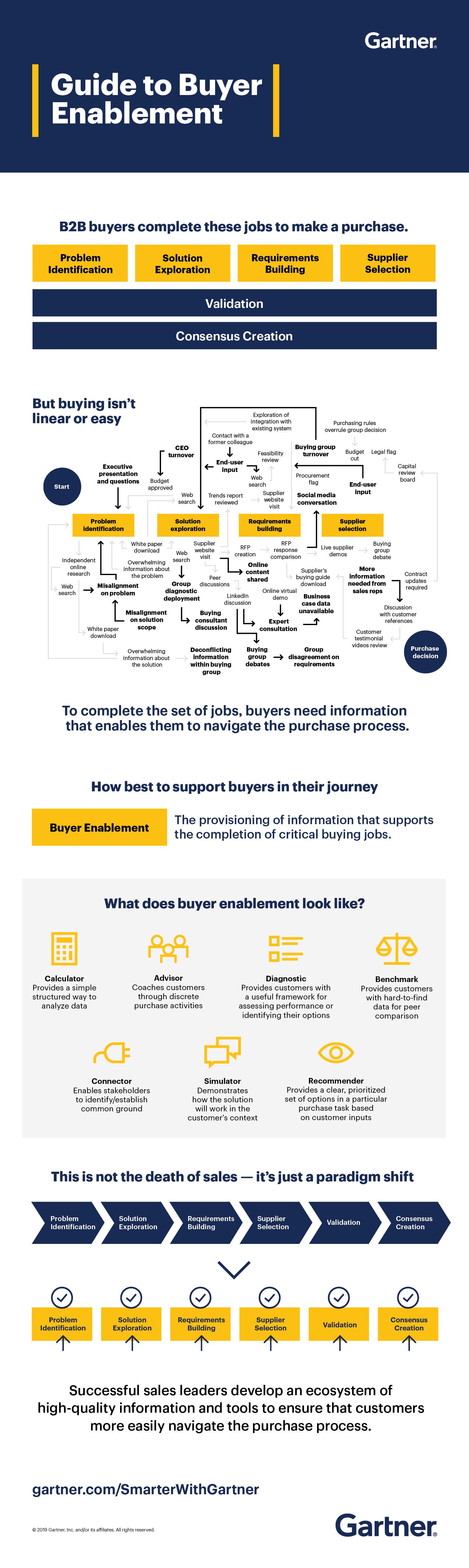 Gartner's Guide to Buyer Enablement