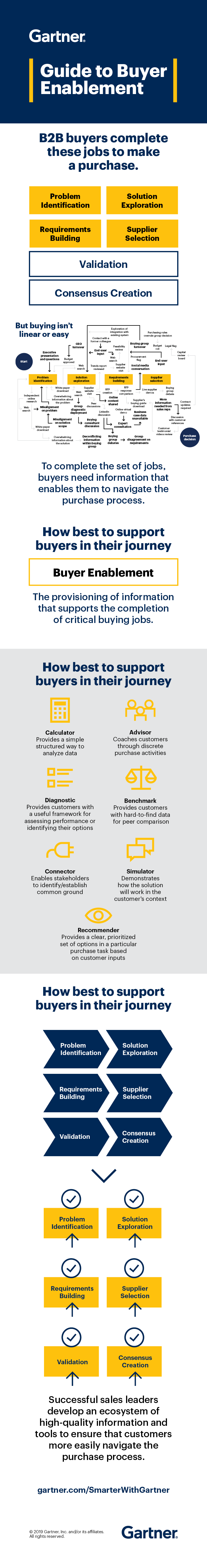 A Guide to Buyer Enablement by Gartner