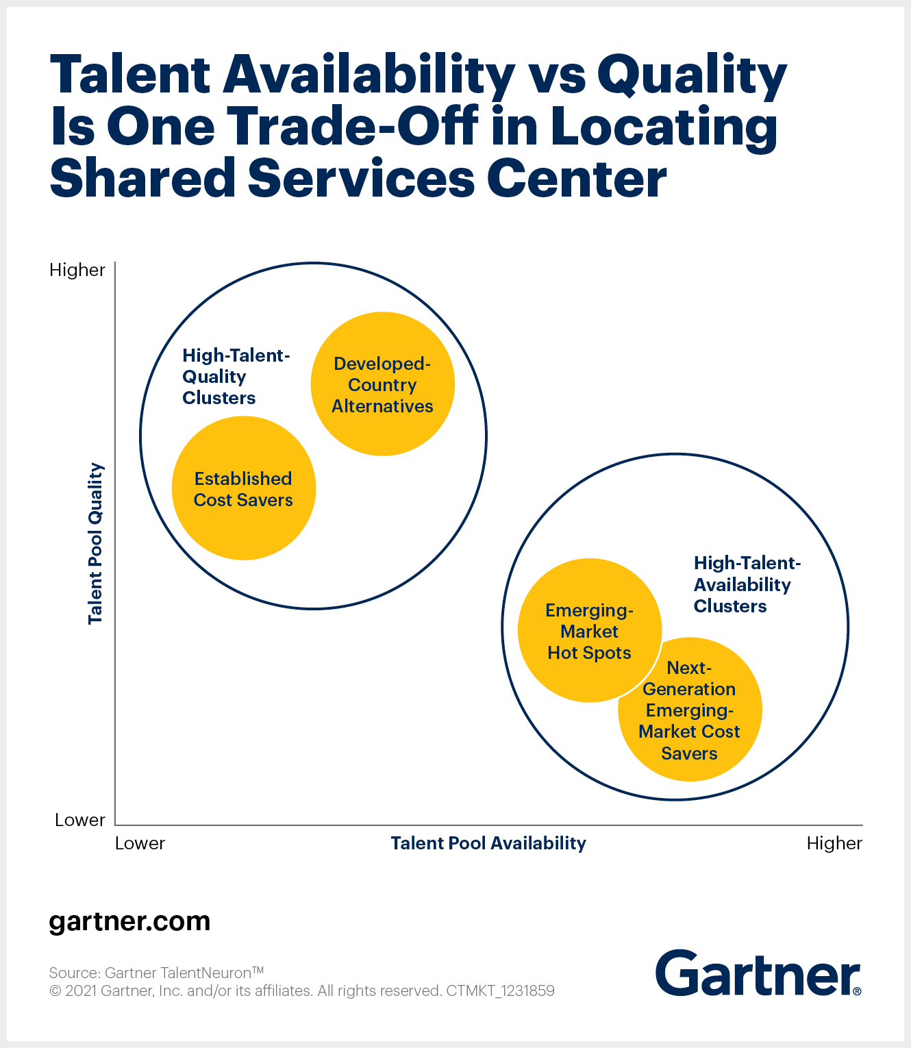 Shared Services Center Location Talent Availability vs Quality
