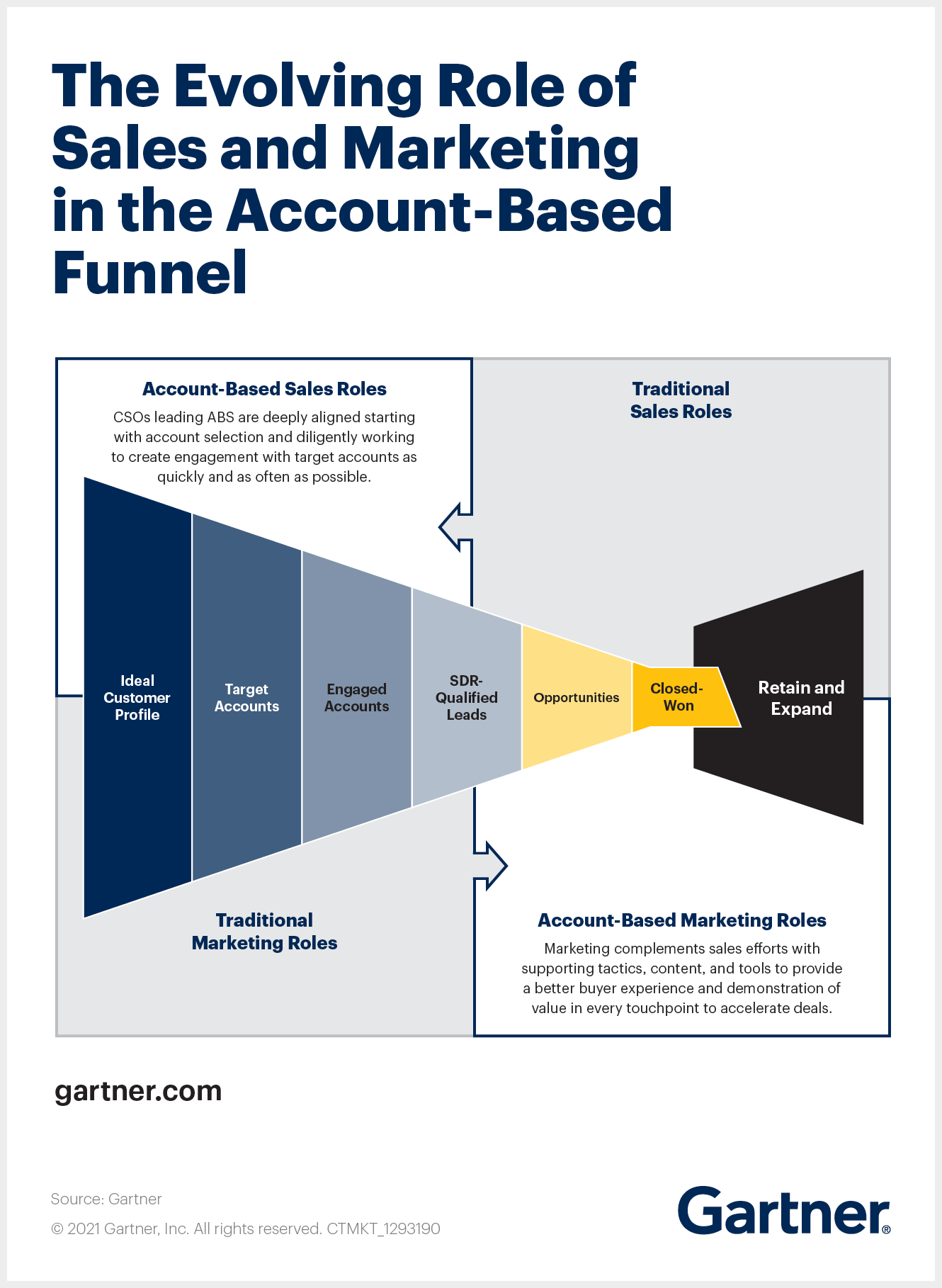 Evolving role of sales and marketing to account-based strategy