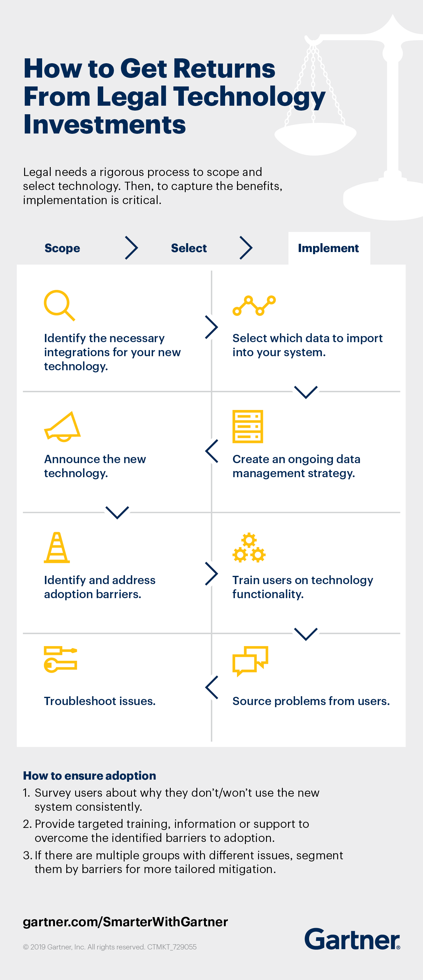 How to Get Returns From Legal Technology Investments