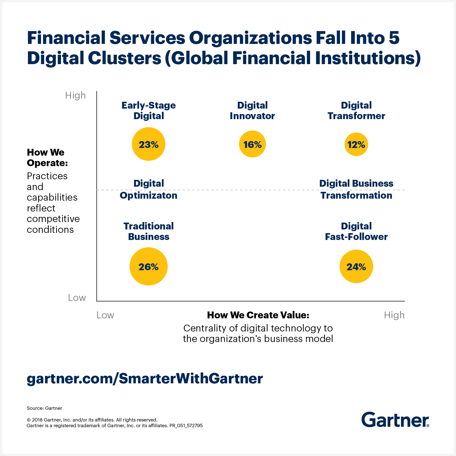 Gartner outlines the five digital clusters in which financial services organizations fall.