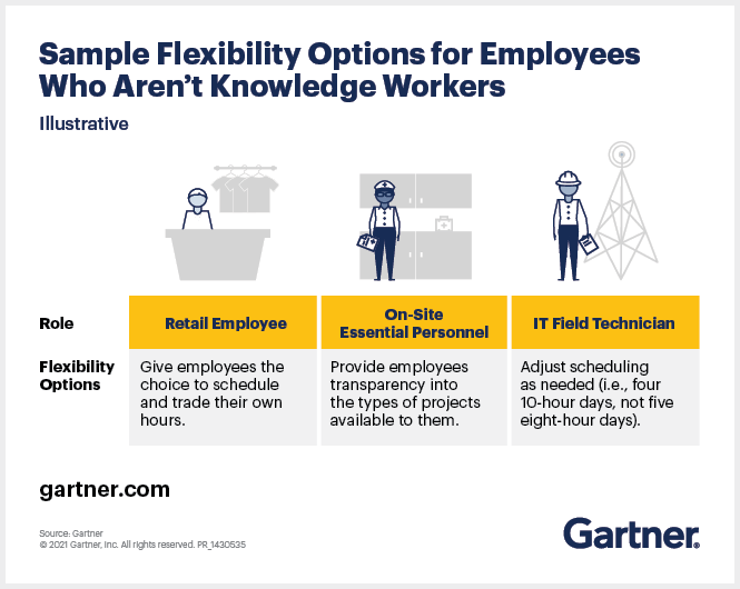 Sample Flexibility Options for Employees Who Aren't Knowledge Workers