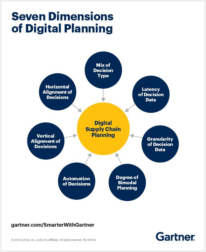 Gartner illustrates the seven dimensions of digital supply chain planning.