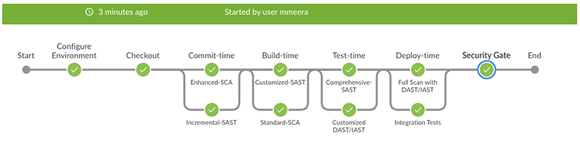 DevSecOps pipeline with integrated AST tools | Synopsys