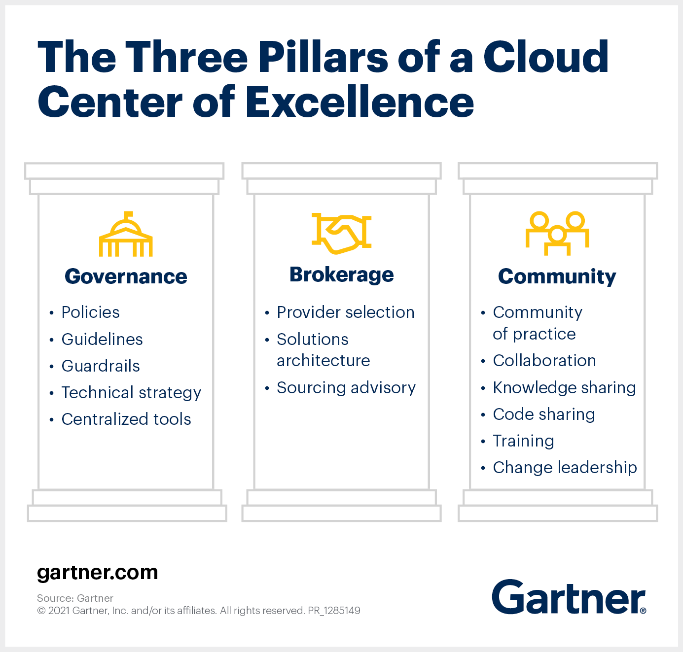 The Three Pillars of a Cloud Center of Excellence