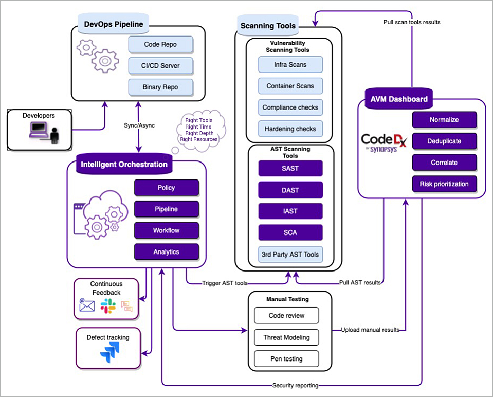 Intelligent Orchestration and Code Dx integration   Synopsys