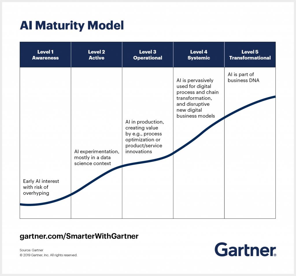 AI Maturity Model