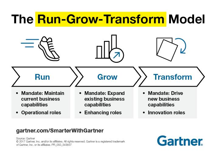 Gartner Run-Grow-Transform Model