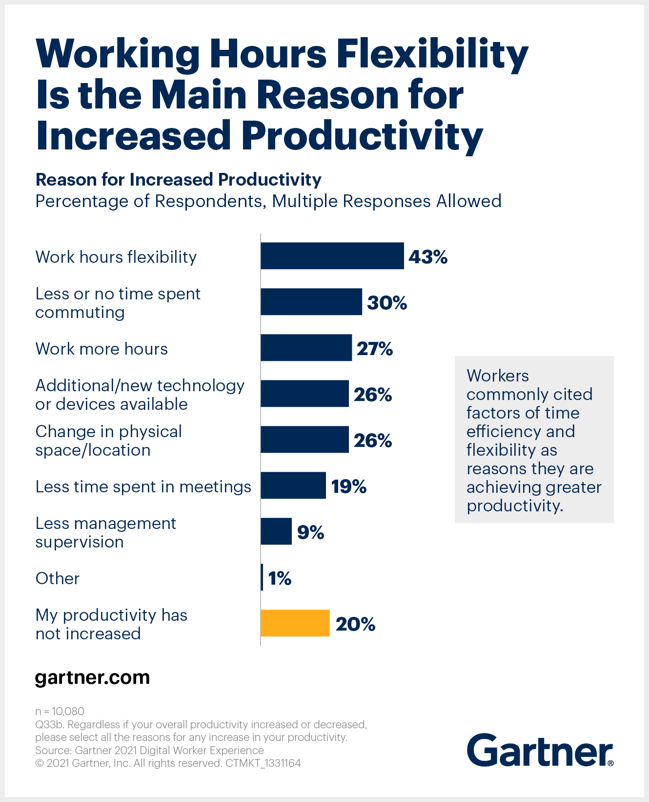 Reasons respondents report their productivity has increased while working remotely.