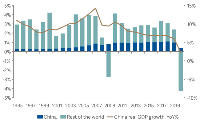 contribution-to-global-real-gdp-growth.png