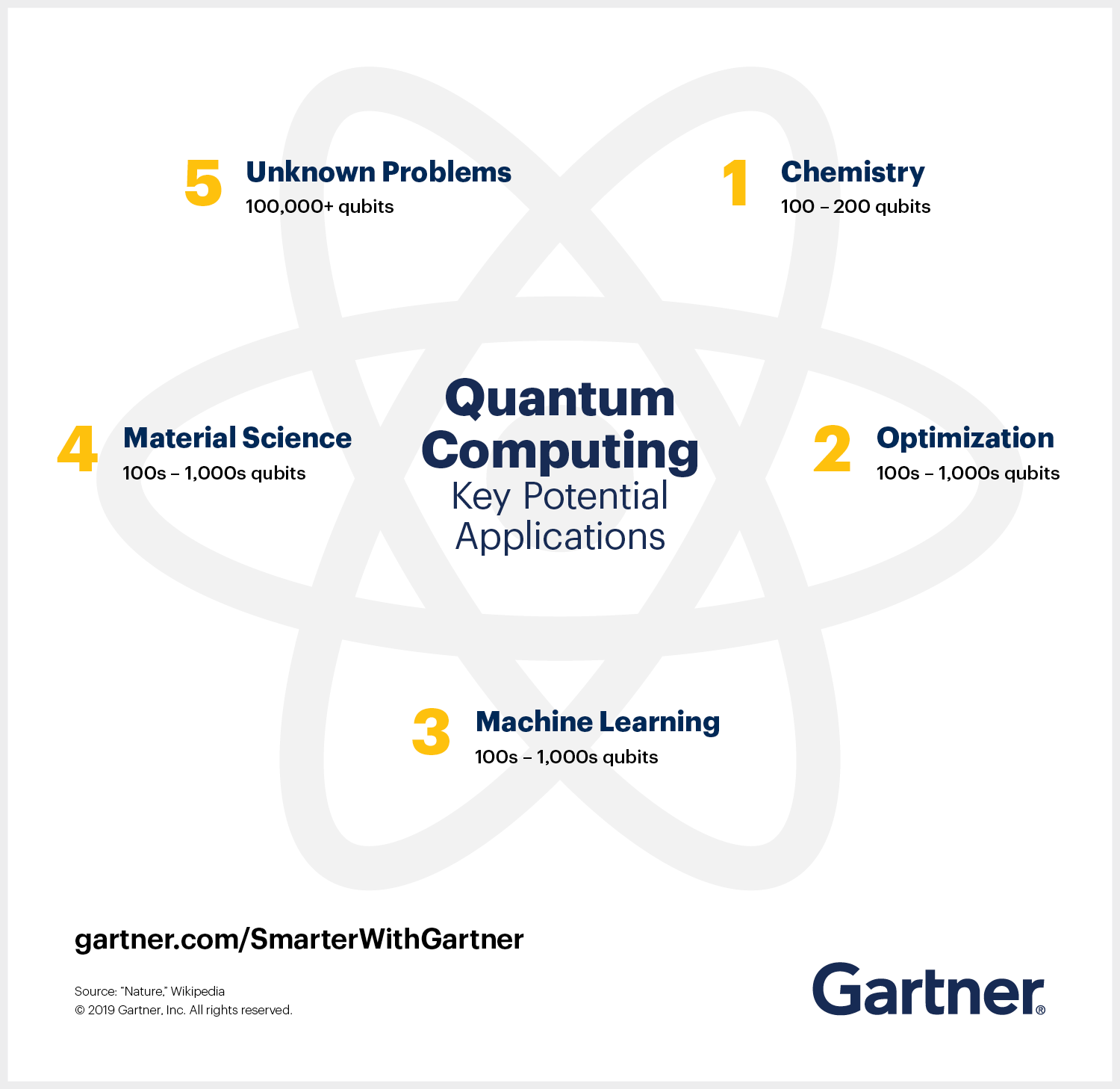 Gartner analyst Matt Brisse shared a graphic explaining the five key potential applications of quantum computing including chemistry, optimization, machine learning, material science and unknown problems.