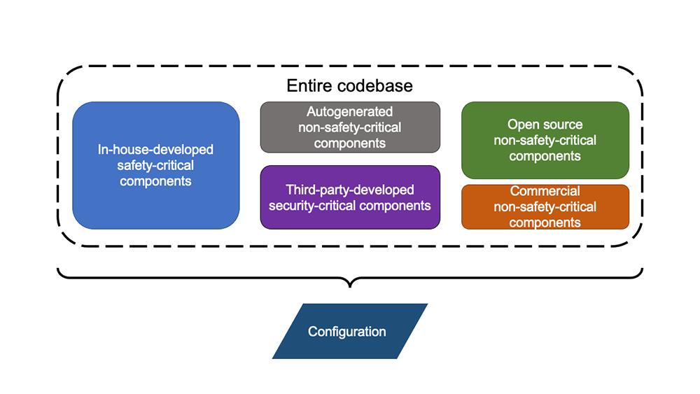 コードベースをコンポーネントにセグメント化する | シノプシス