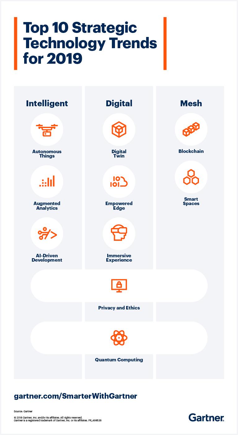 The Gartner Top 10 Strategic Technology Trends for 2019
