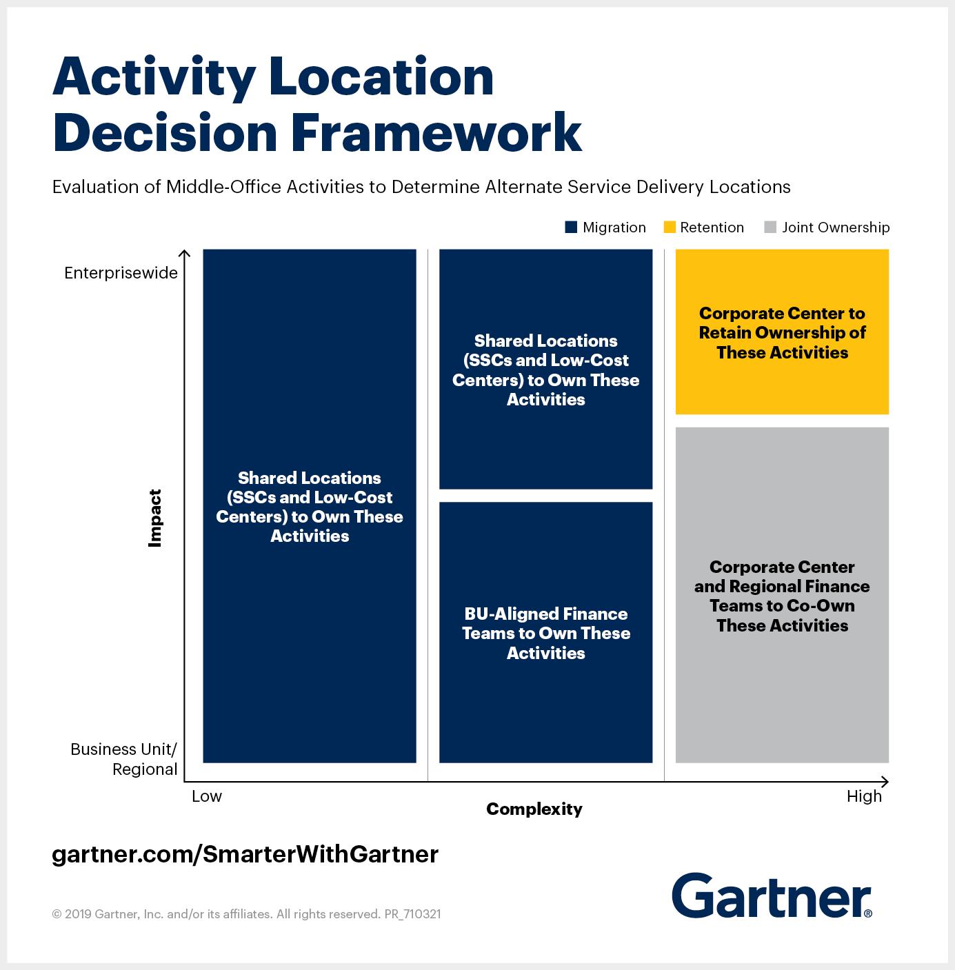 Activity Location Decision Framework.png