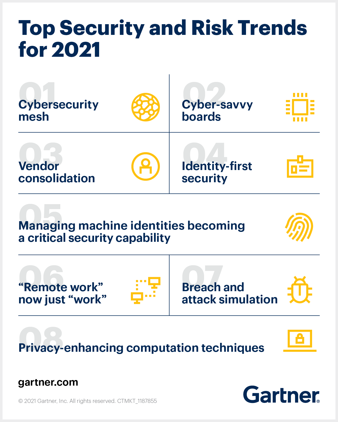 The top eight Gartner security and risk trends for 2021.