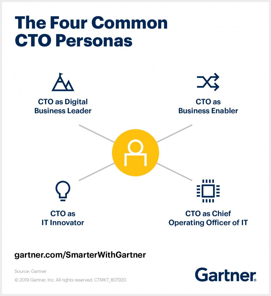 The four common CTO personas