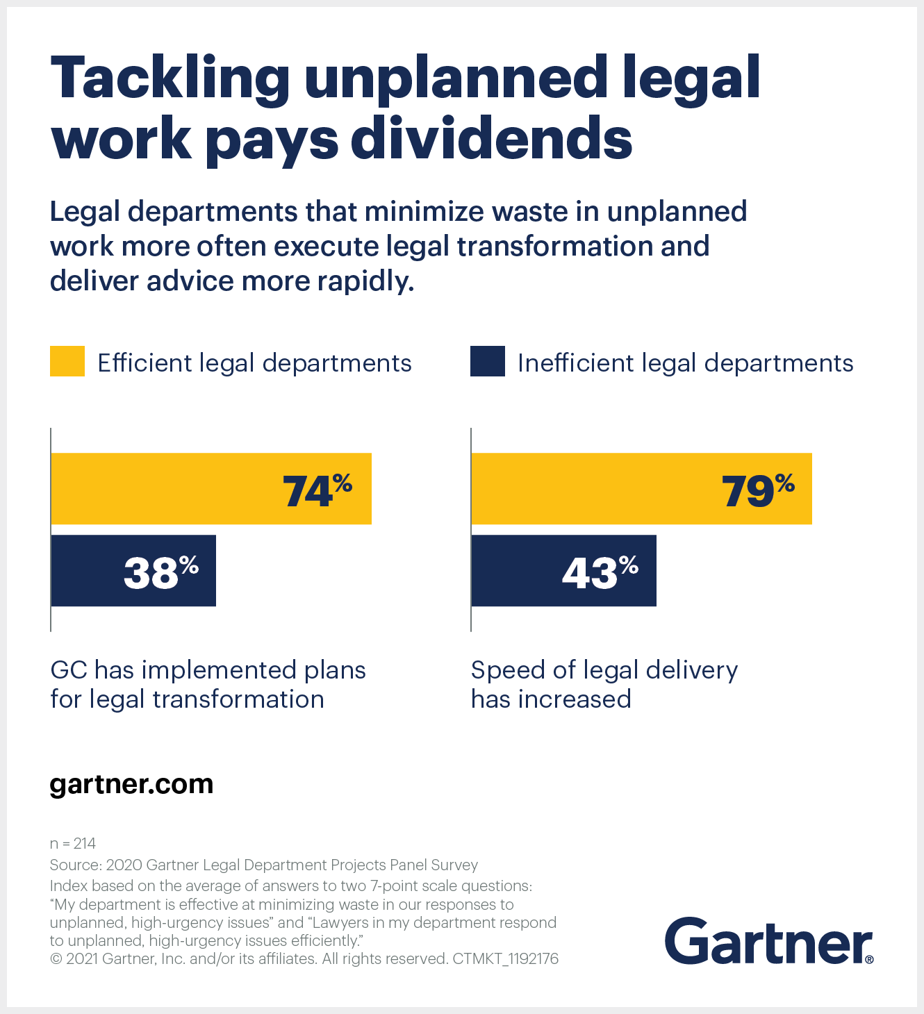 Legal departments that don't get distracted by unplanned work are more likely to deliver timely, relevant advice to the business.