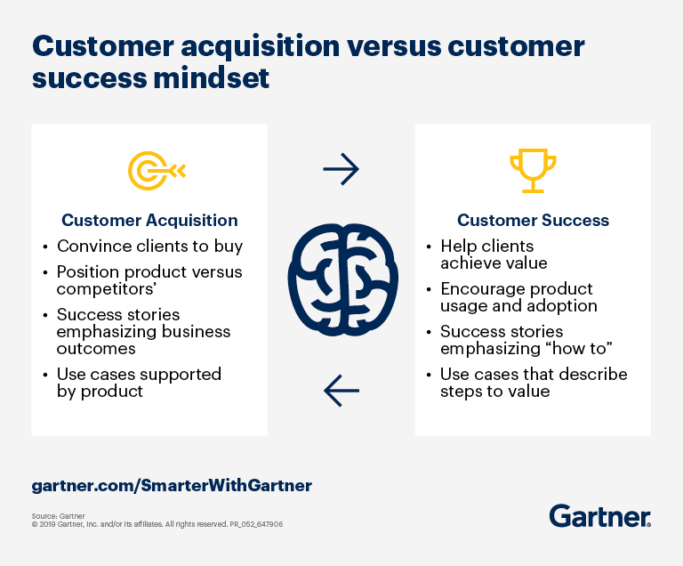 Gartner illustrates the need to pivot away from the customer acquisition mindset, which focuses on selling products and services, to the customer success mindset, which focuses on helping customers achieve business outcomes.