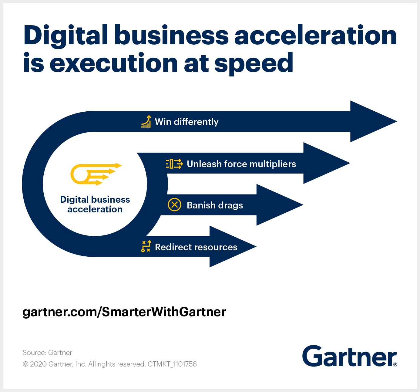 4 Key acceleration tactics for digital business leaders