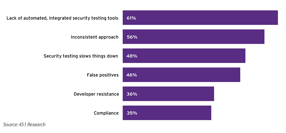 biggest challenges in DevSecOps   Synopsys
