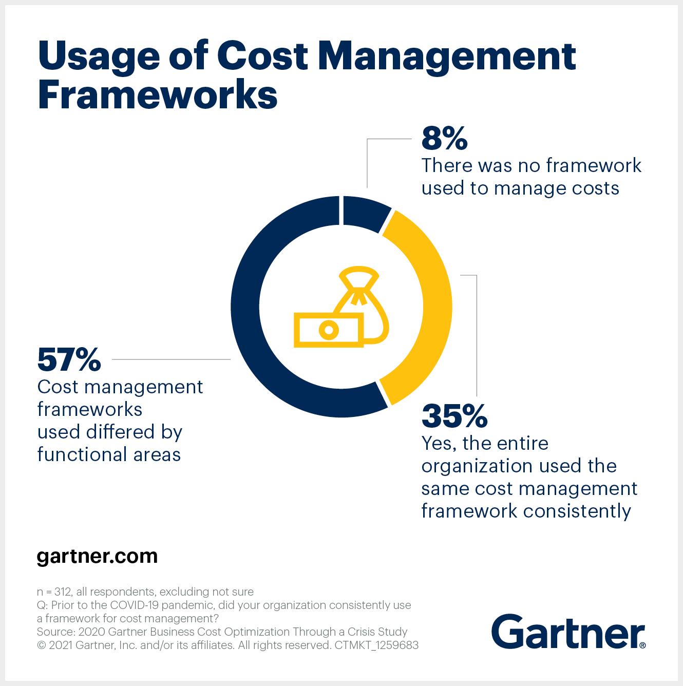 Cost Management Frameworks for Cost Optimization