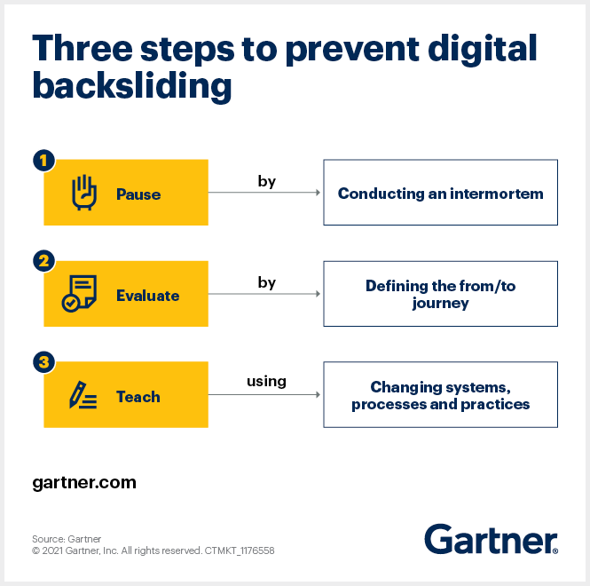 To prevent digital backsliding, stop and assess your progress, evaluate your wins and build in what's working to future activities.