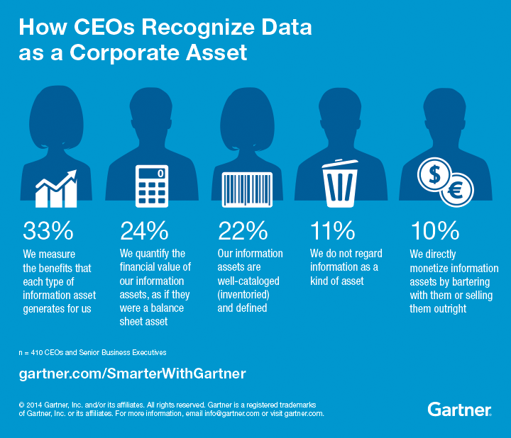 infographic on Data asset survey and Chief Data Officer (CDO)