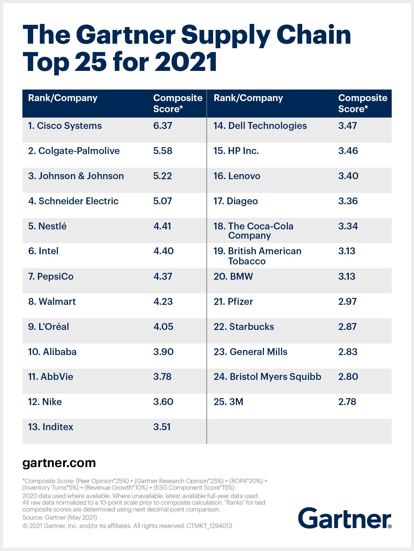 Top Supply Chain Companies 2021