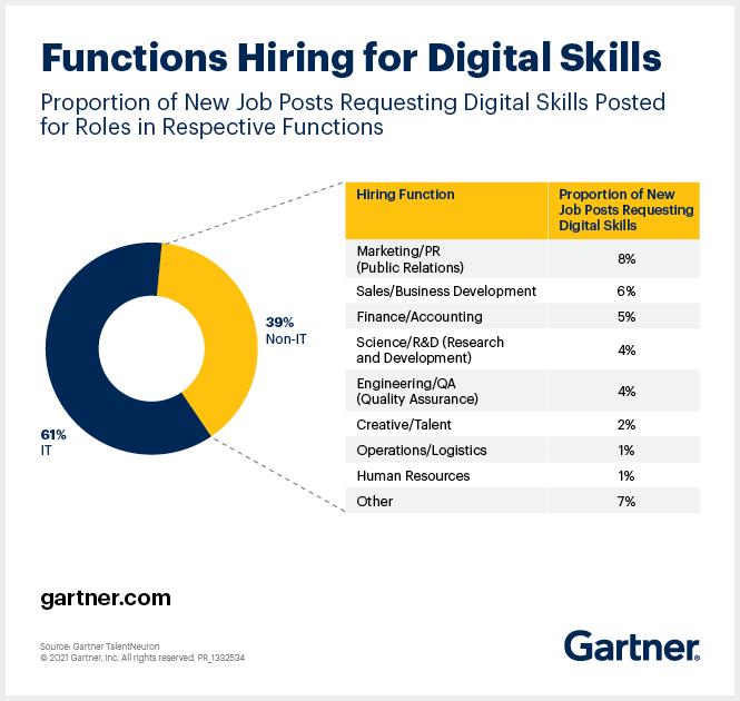Chart of Functions Hiring for Digital Skills