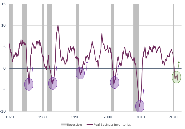 Figure 3 Real business inventories 09-20-21.png