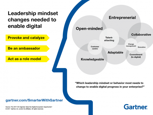 Graphic from CEO agenda