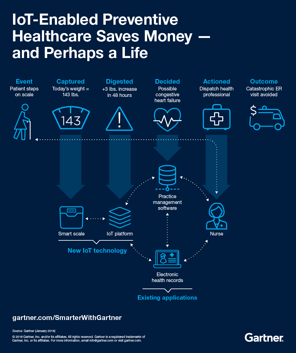 IoT Enabled Preventive Healthcare Saves Money - and Perhaps a Life