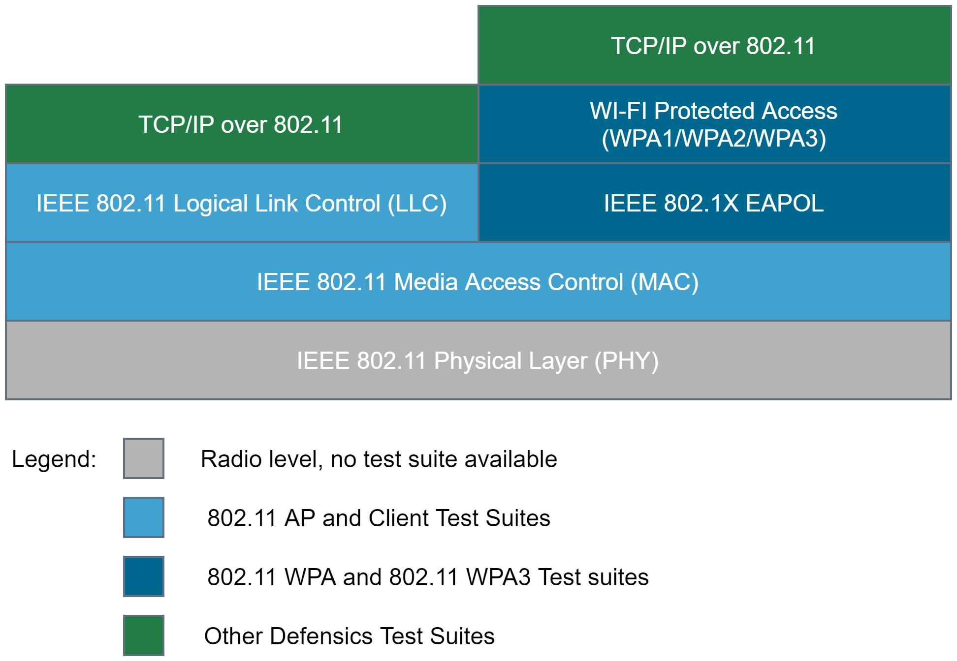 802.11 layers | Synopsys