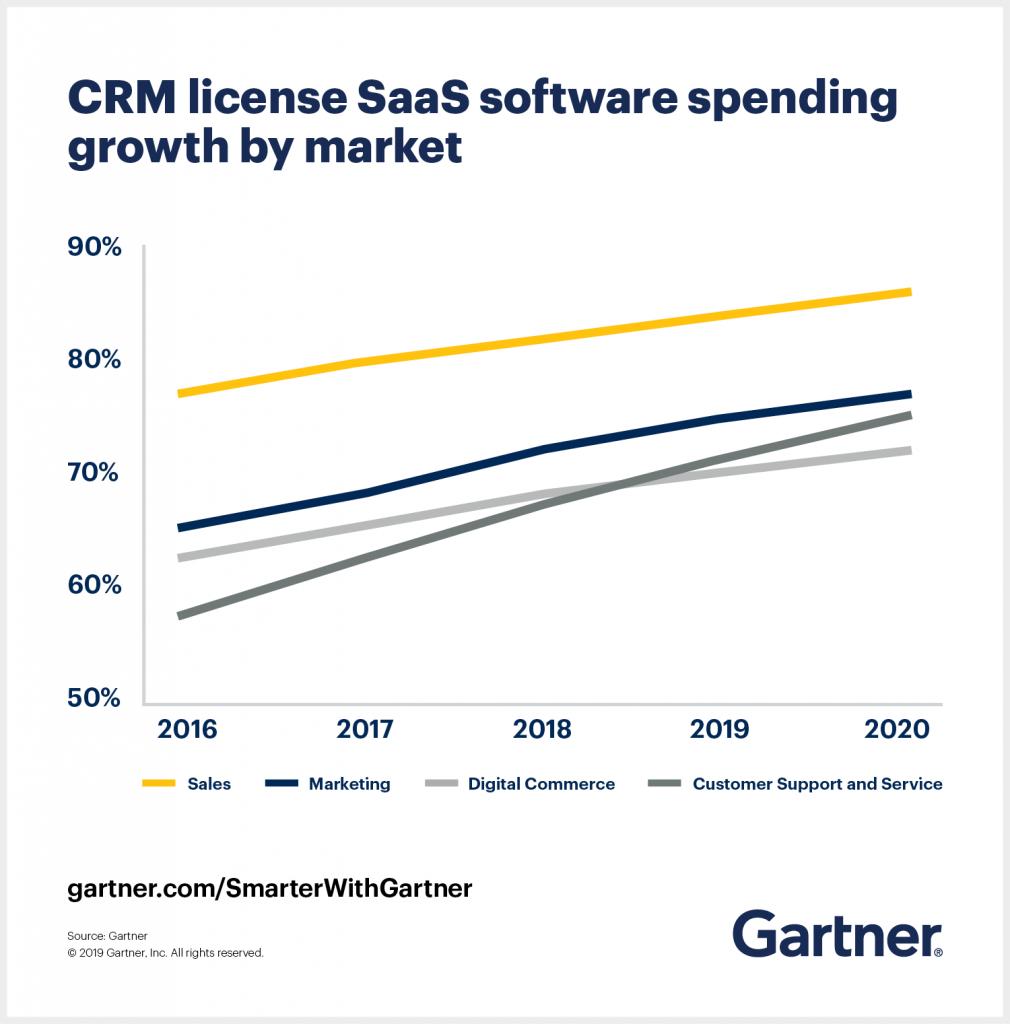 CRM license SaaS software spending across markets