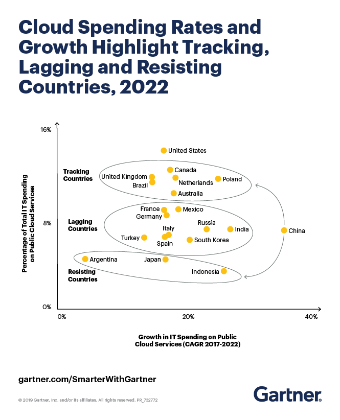 Gartner Cloud Spending Rates and Growth, 2019-2022