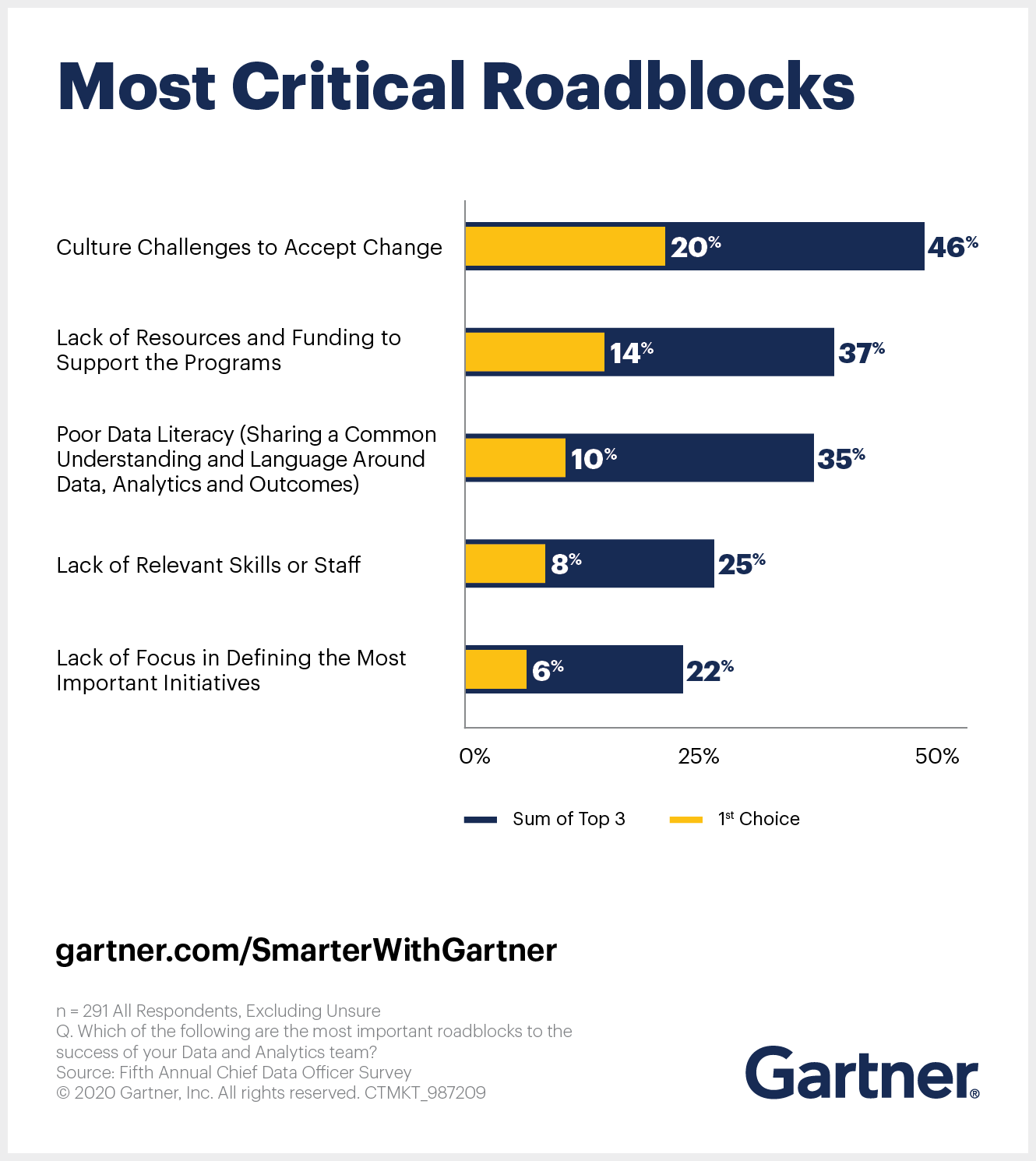 Gartner outlines five critical roadblocks that chief data officers are likely to encounter when establishing data and analytics as a strategic discipline within their organization.