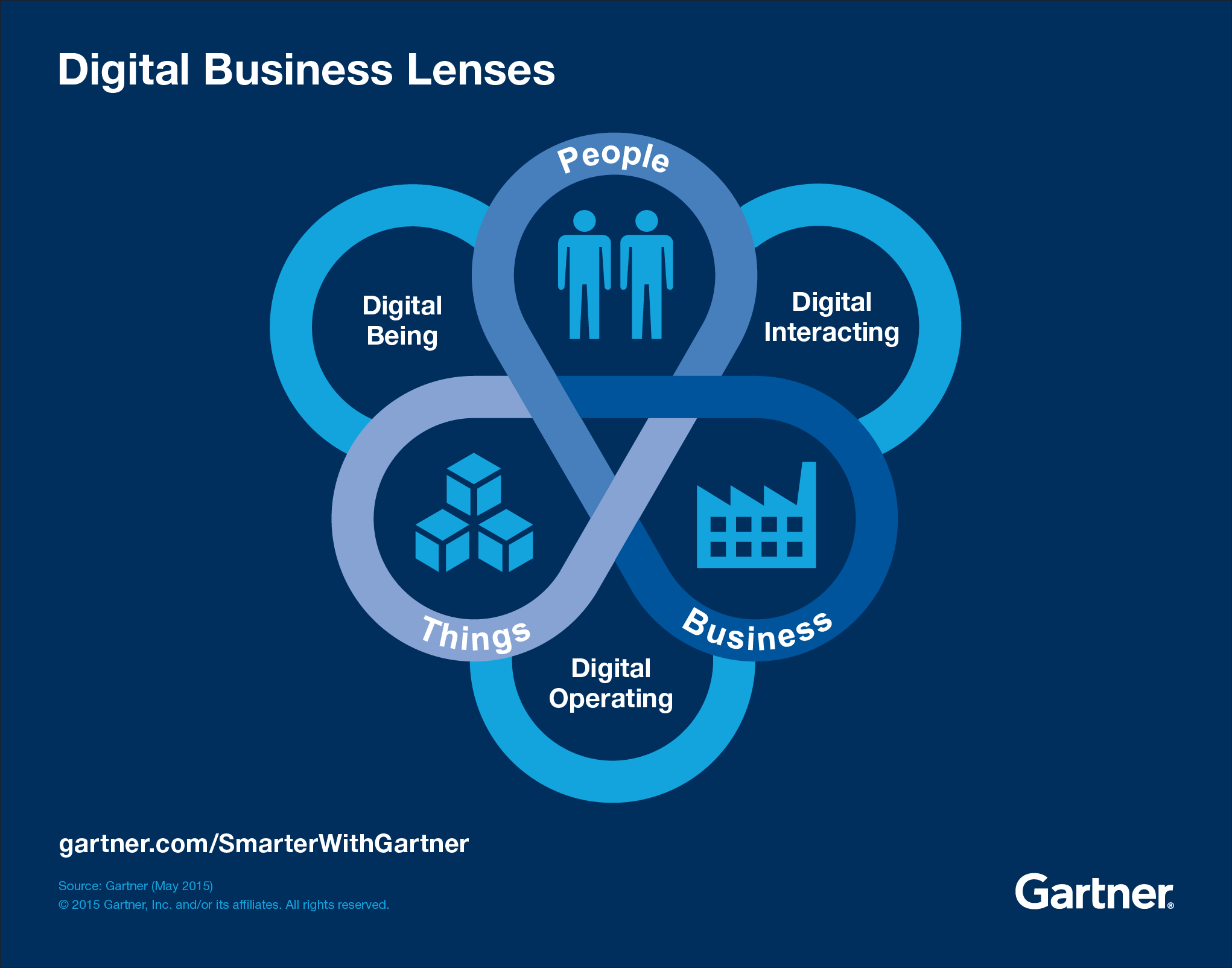 Digital Business Lens